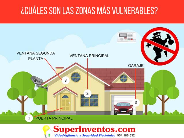 ¿CUÁLES SON LAS ZONAS MÁS VULNERABLES DE TU CASA_